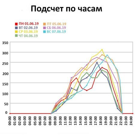 SMART COUNTER Память статистика по часам