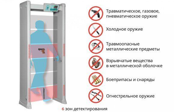 Blokpost-PCZ600М Принцип действия 6 зон