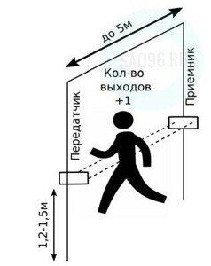 Счетчики посетителей для магазина sao96.ru